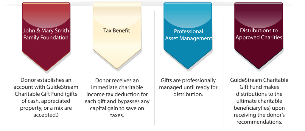 timeline of how GuideStream Charitable Gift Fund works